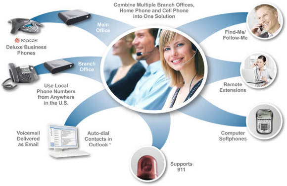 Fully integrated VOIP solutions